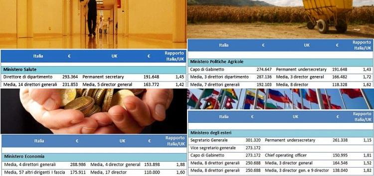 I dirigenti dei ministeri italiani sono pagati tra il 50 e l'80 per cento più di quelli britannici. E sono più numerosi