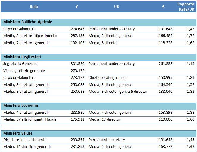 La tabella mostra le remunerazioni dei dirigenti di vertice in alcuni ministeri in Italia e in Gran Bretagna
