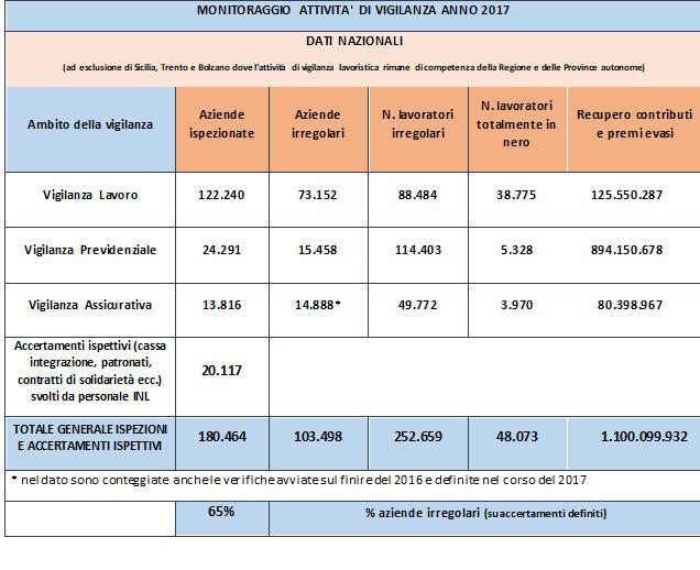 Nel 2017 effettuati oltre 180mila controlli; tasso di irregolarità al 65%